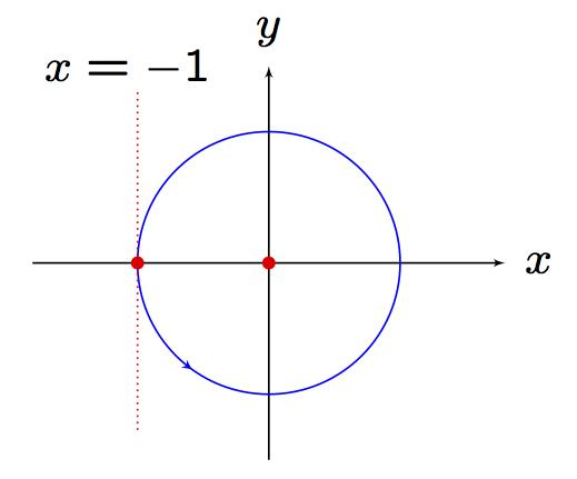 orbita con paso a polares