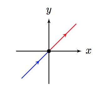 Tres órbitas en un conjunto de nivel